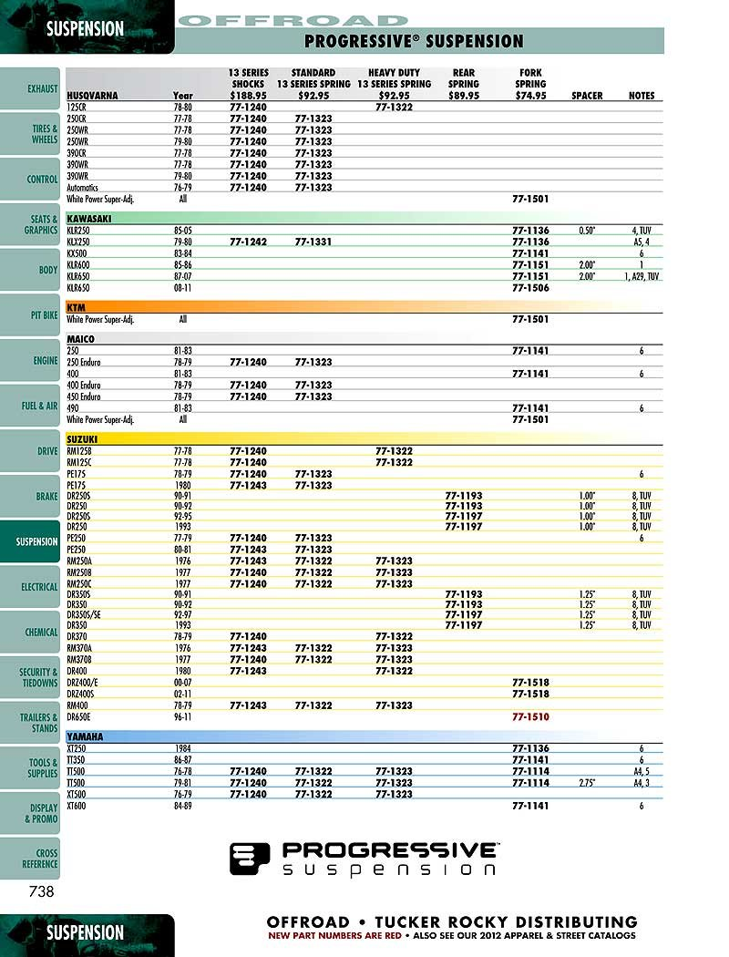 Progressive Suspension 11-1506 22.5'' Progressive Rate Polished Fork Spring