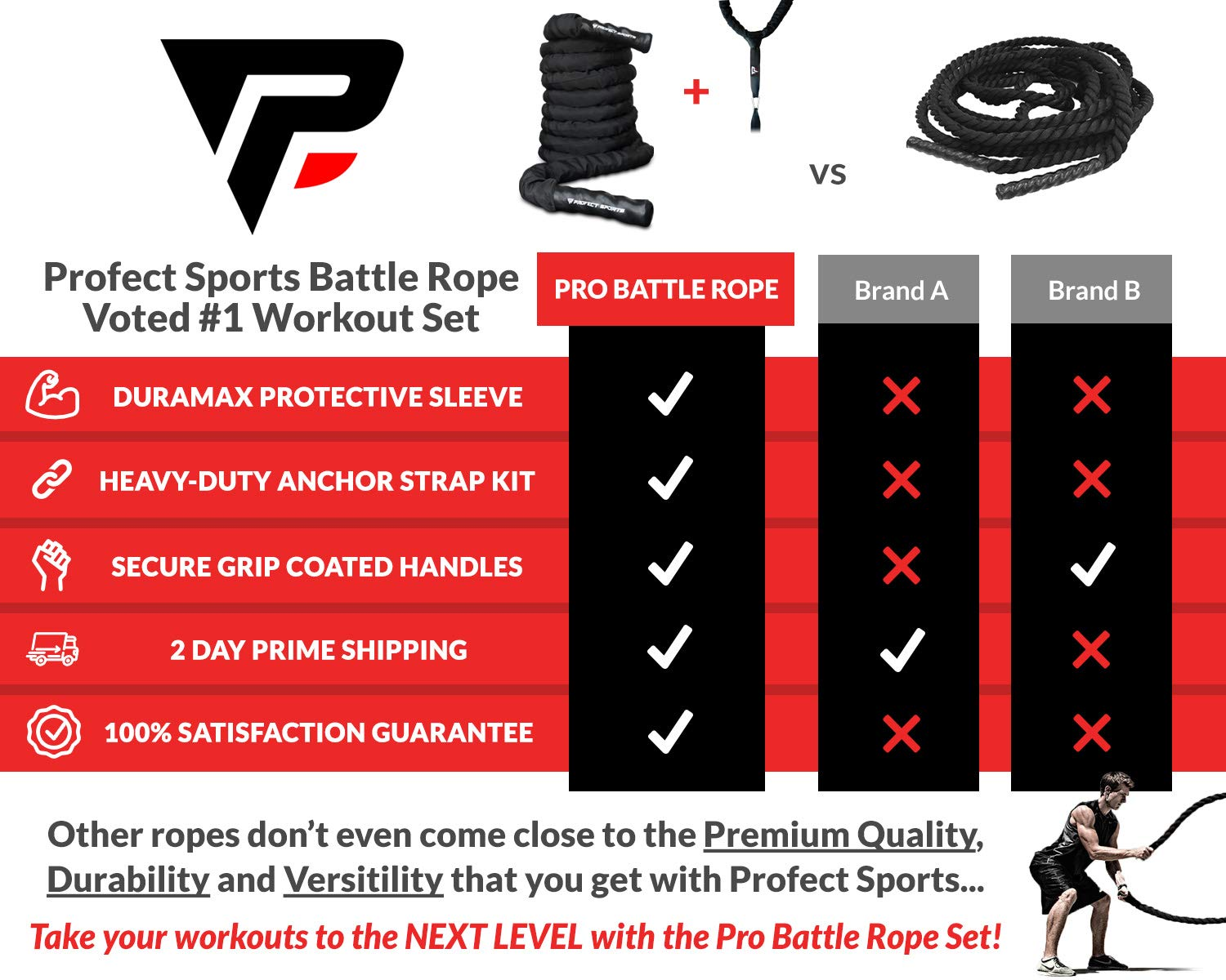 Pro Battle Ropes with Anchor Strap Kit - Upgraded Durable Protective Sleeve - 100% Poly Dacron Heavy Battle Rope for Strength Training, Cardio Workout, Crossfit, Fitness Exercise Rope (1.5'' x 30 ft) by Profect Sports (Image #3)