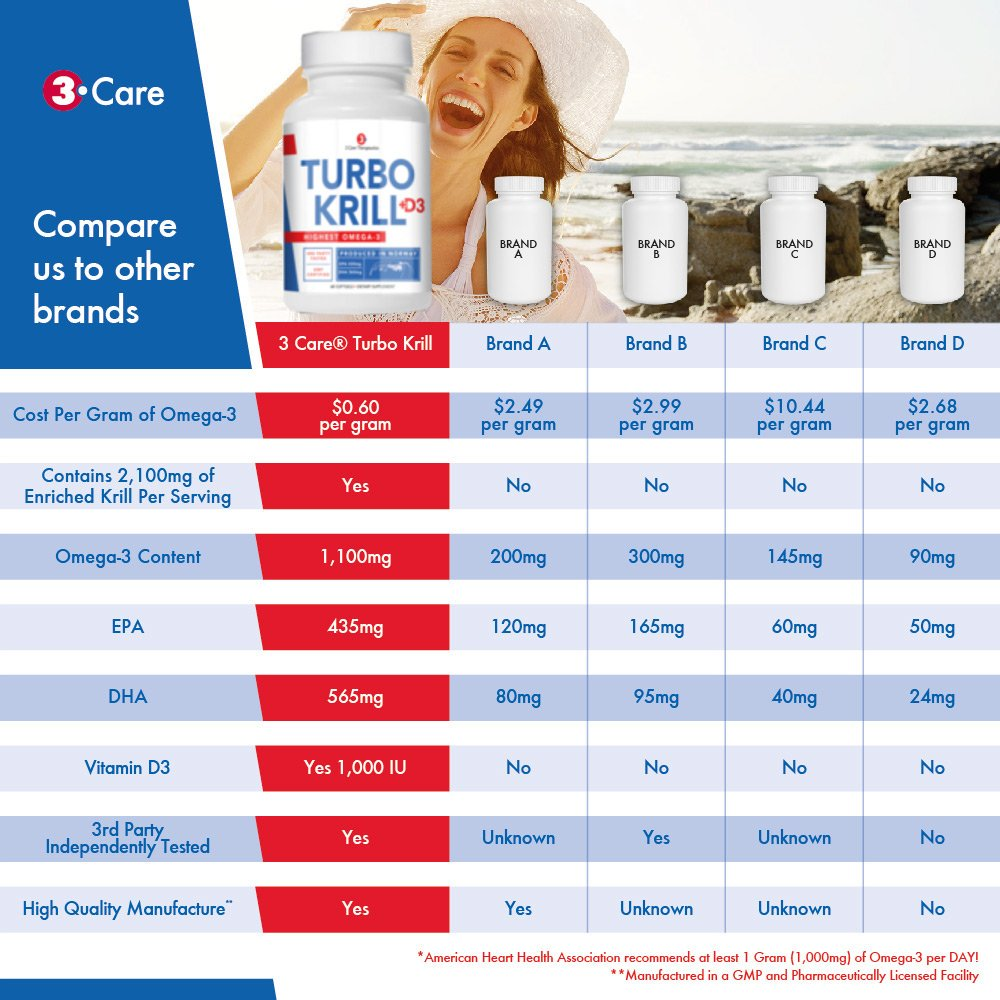 3Care Turbo Krill 2100mg [High Concentrate] Krill Oil Plus 1000 IU Vitamin D Omega 3 Supplement 60 Count Softgels by 3Care