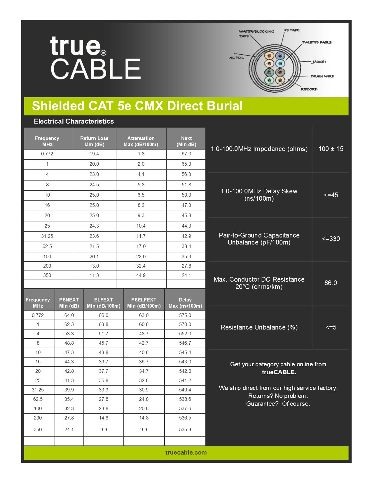 Cat5e Outdoor, Shielded - FTP, 1000ft, Waterproof Direct Burial Rated CMX, Solid Bare Copper Bulk Ethernet Cable, 350MHz, ETL Listed, Black, trueCABLE by trueCABLE (Image #6)