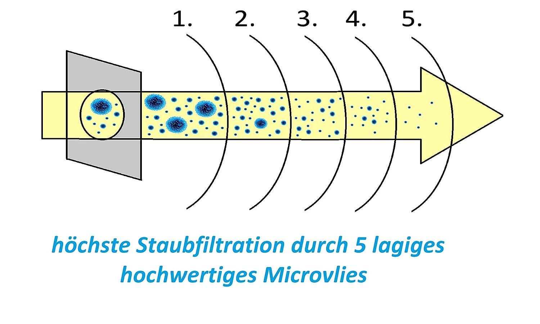 12 Staubsaugerbeutel 3 Filter Duft Bürsten geeignet für Vorwerk Kobold VK135//136