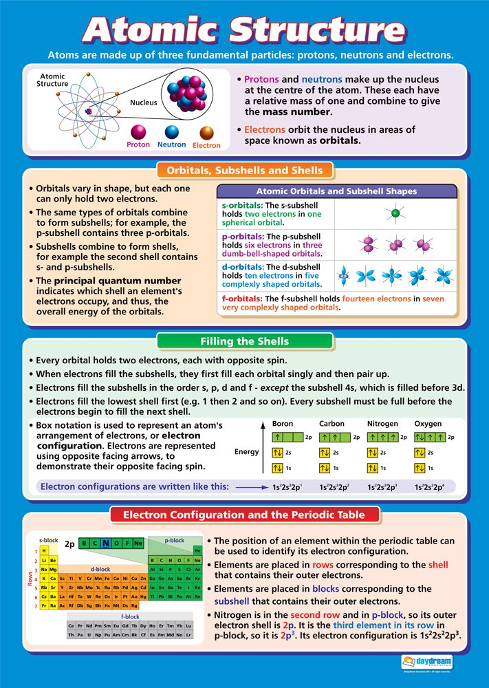 Periodic table the new periodic table song in order mp3 download giant poster laminated periodic table of elements 165 x 100 cm urtaz Choice Image