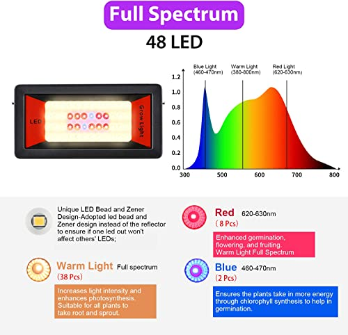 Led Grow Light – 150W Equivalent Grow lamp Plant Grow Light for Indoor Plants Full Spectrum