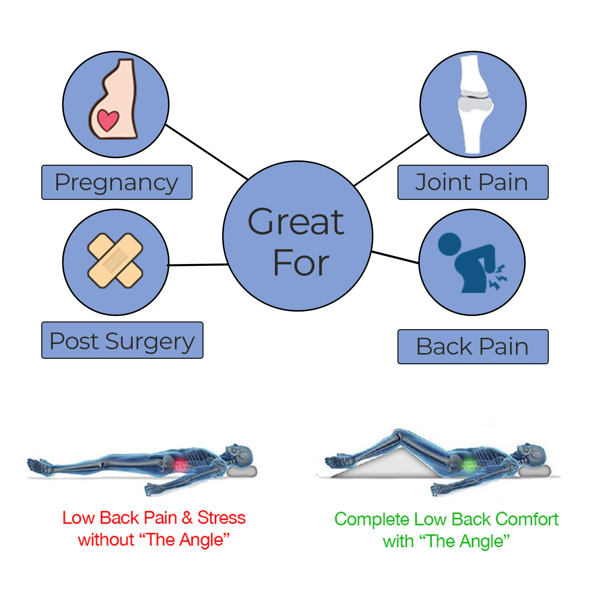 The Angle by Back Support Systems - Guaranteed to Help Reduce Back Pain Immediately. Eco Friendly, Medical Quality Memory Foam Bed Wedge Leg Pillow for Reducing Back Pain, Back Therapy and Sleeping by Back Support Systems (Image #5)