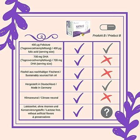 SanaExpert Natalis, Suplemento Nutricional Para Mujeres Embarazadas y Lactantes con Ácido Fólico, Hierro, DHA, Vitaminas Para La Fertilidad, El Embarazo y ...