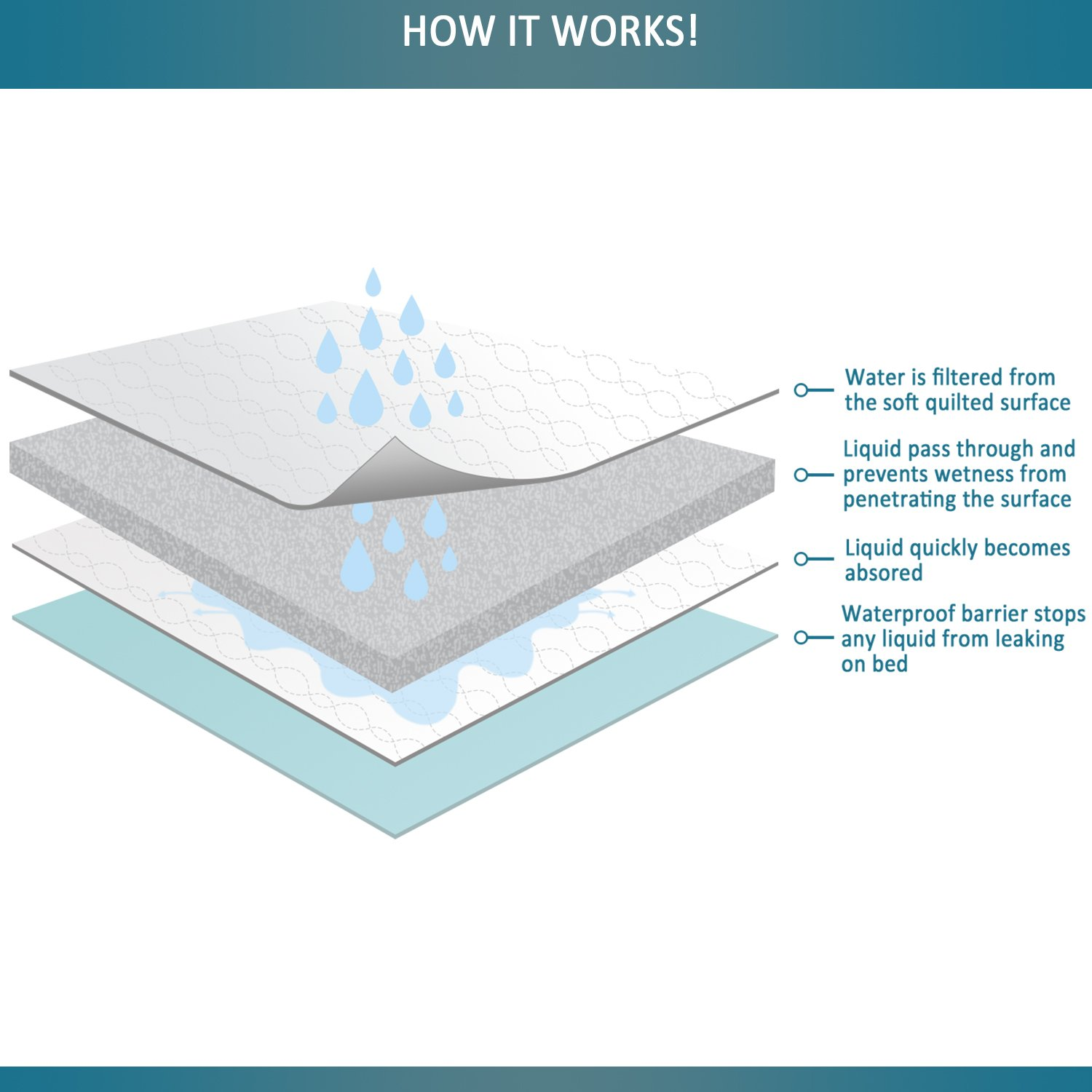 """Highly Absorbent Bedwetting Incontinence and Baby Bed Pads Theist Bedding Non-Slip Waterproof Sheet and Mattress Protector 34/""""x 52/"""" Machine Washable"""