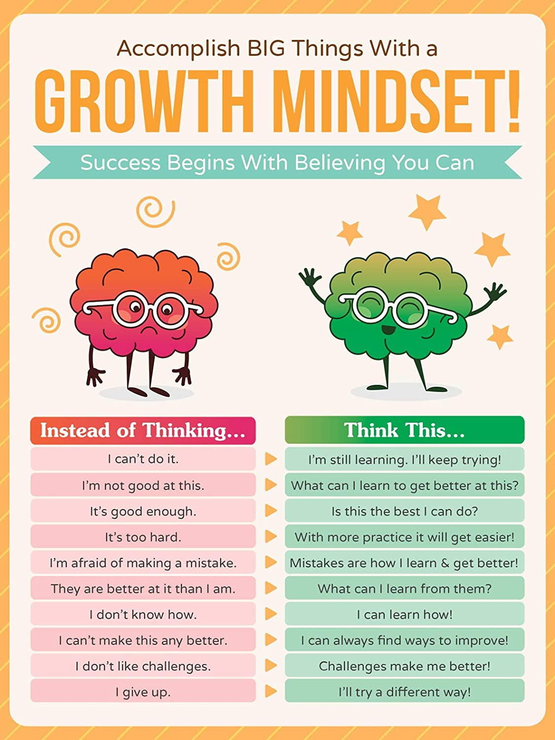 Amazon.com: HoneyKICK Growth Mindset Poster - 12 x 16 Educational Poster  for Classroom Decoration, Bulletin Boards - Inspire & Motivate Young  Students: Home & Kitchen
