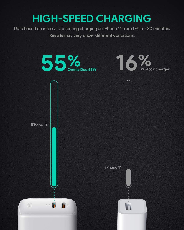 Amazon Prime - AUKEY Omnia USB C Ladegerät 65W Power Delivery 3.0 für nur 27,19€