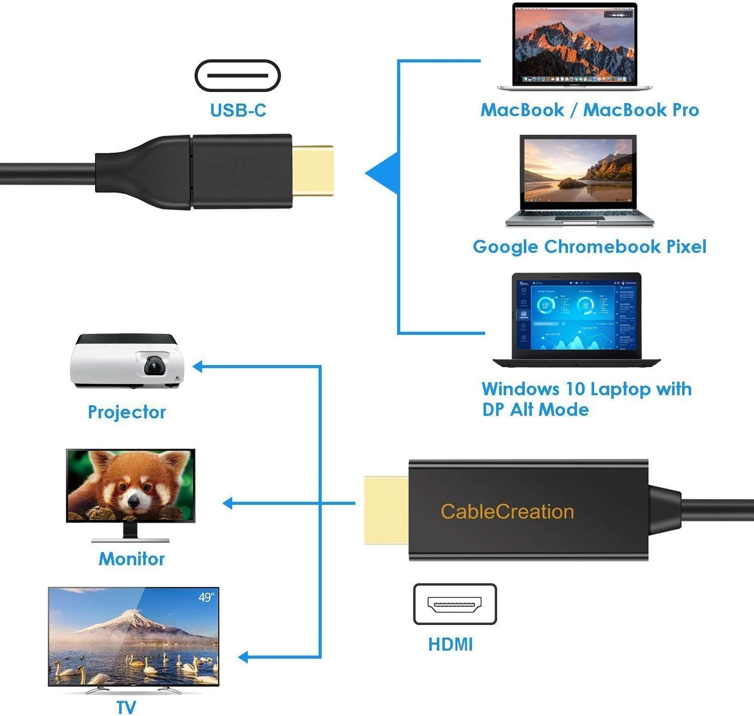 USB C to HDMI 2.0 10ft//3M Long Cable 4K60Hz Galaxy S20//10//9 Yoga 920 LG V30 Surface Go CableCreation Type C to HDMI Thunderbolt 3 Compatible for MacBook Pro//Air//iPad Pro 2020 2019 XPS 15 13