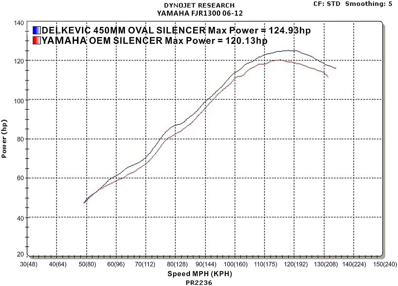 Yamaha FJR1300 18 Stainless Oval Muffler Exhaust 06-09 10 11 12 13 14 15 16 17