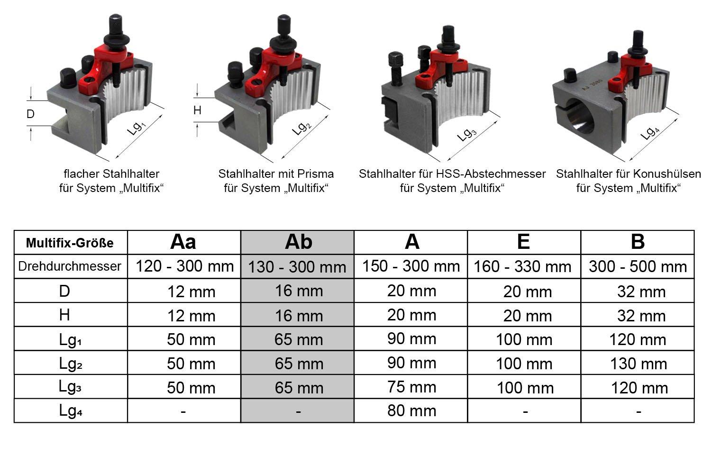 """System /""""Multifix/"""" PAULIMOT Schnellwechsel-Stahlhalter-Set Größe Ab"""
