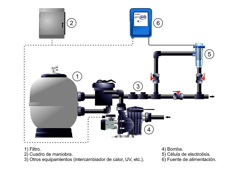 Gre SCG100 – Clorador Salino para Piscinas de hasta 90 m3, 21 gramos/hora