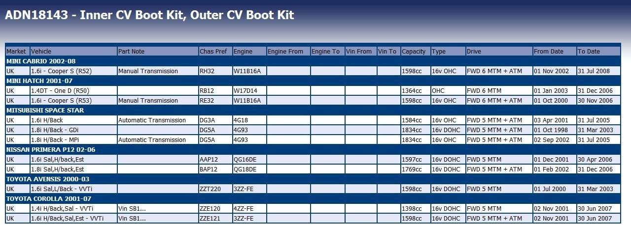 pack of one Blue Print ADN18135 CV Boot Kit
