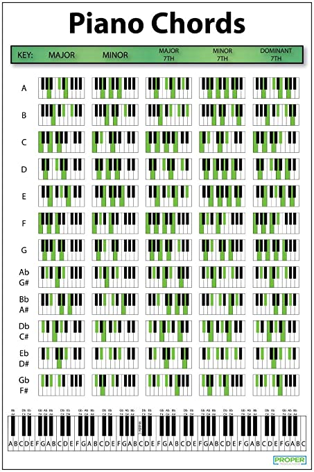 photo about Piano Chords Chart Printable named Piano Chord Chart Poster (12\