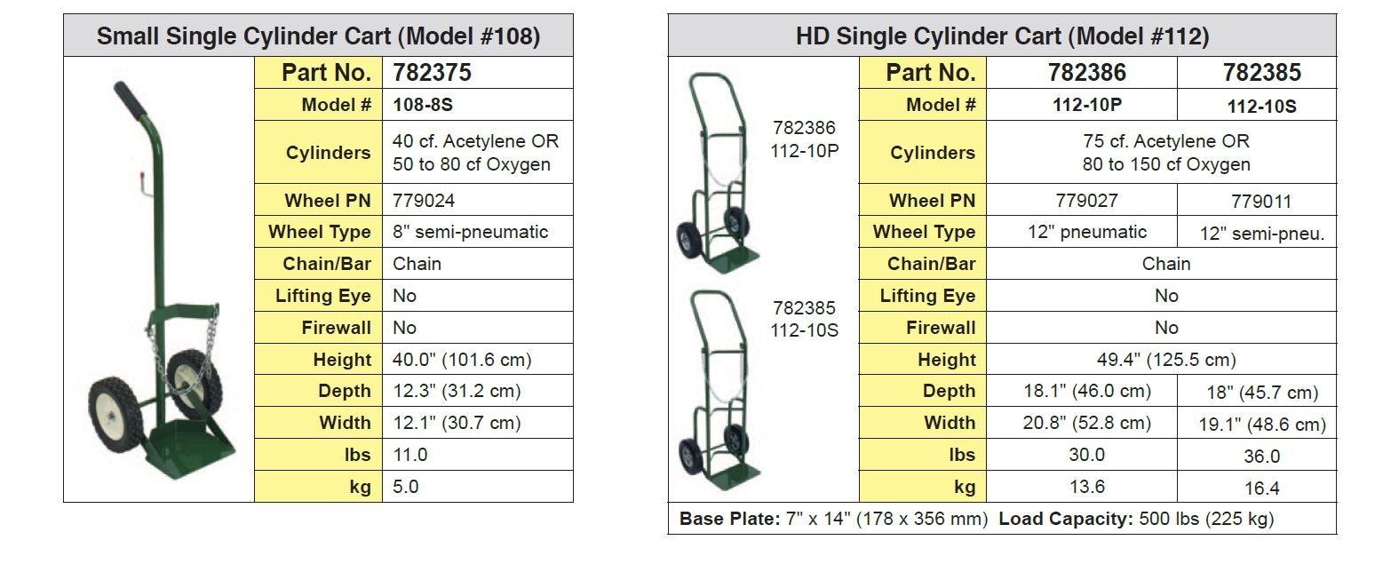 Sumner 782375 108-8S Small Single Cylinder Cart, 8'' Wheel