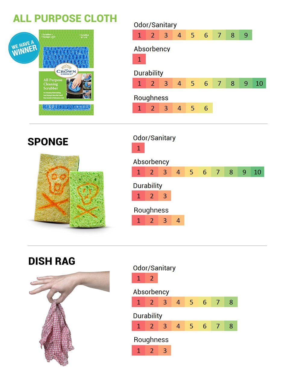 NO ODOR Dish Cloth for All Purpose Dish Washing (3PK) | No Mildew Smell from Sponges, Scrubbers, Wash Cloths, Rags, Brush | Outlast ANY Kitchen Scrubbing Sponge or Cotton Dishcloth by The Crown Choice (Image #3)