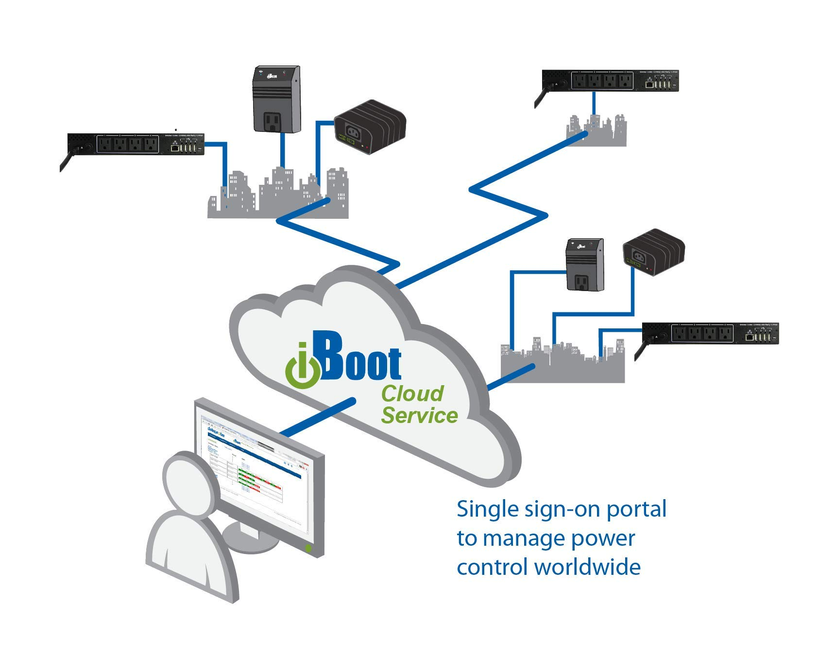 iBoot-PDU4 // 4 Outlet Managed PDU, Sophisticated Automation, Cloud Manageable, Environmental Monitoring, Wide Temperature Range