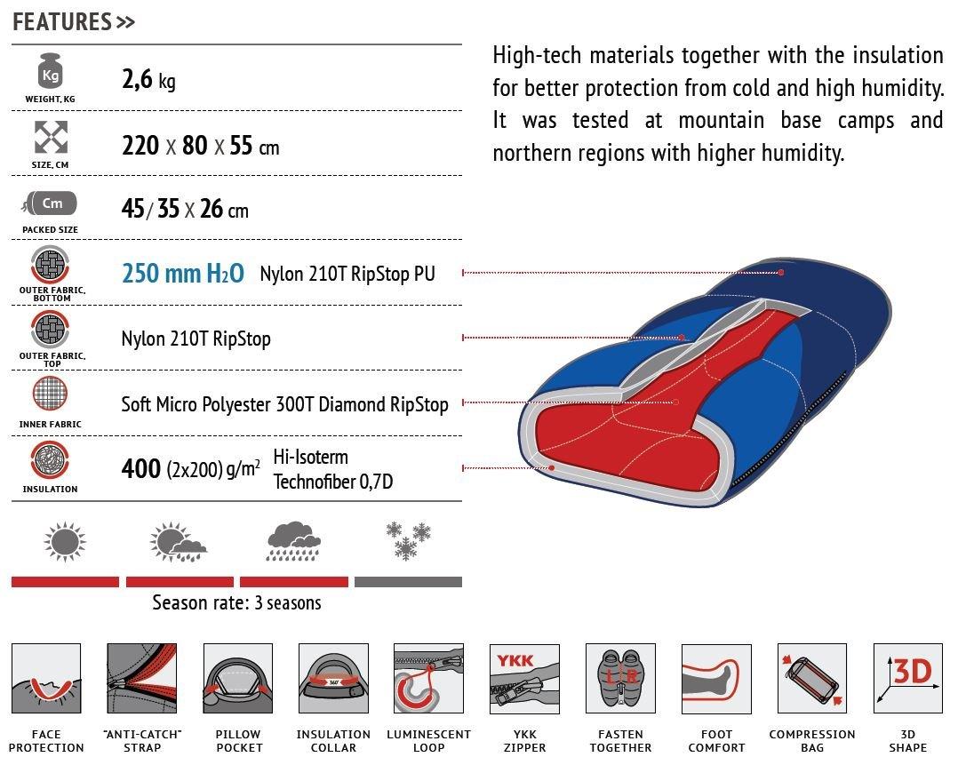 ALEXIKA 9205.0405L Glacier - Saco de dormir (cremallera en el lado izquierdo, 80 x 220 x 55 cm), color azul y rojo: Amazon.es: Deportes y aire libre