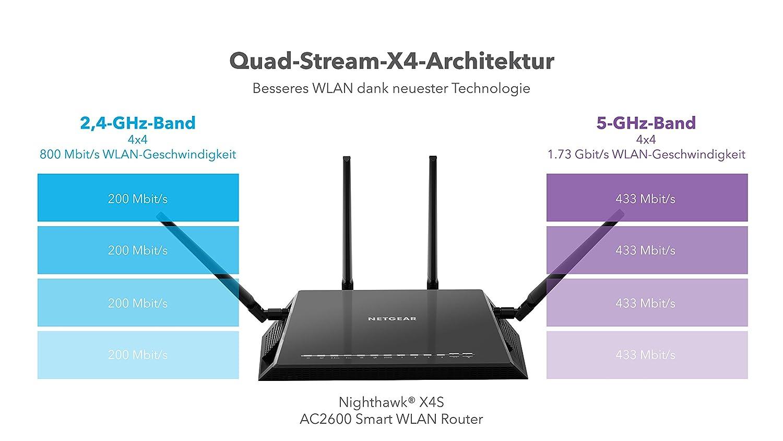 MU-MIMO, 10G SFP+ Port, Quad-Stream Wave2, 1,7 Ghz Quad Core Prozessor, 2x 3.0 USB Ports, App-Managed NETGEAR Nighthawk R9000-100EUS X10-AD7200 Tri-Band Gigabit WLAN Router schwarz