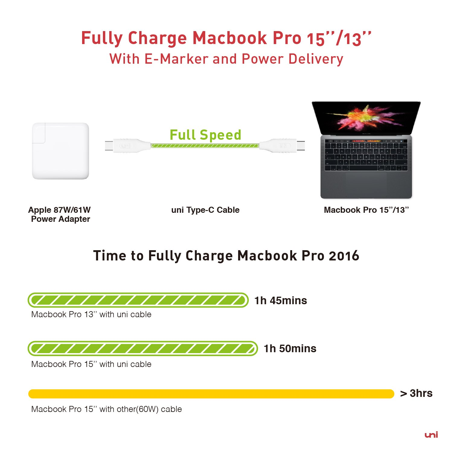USB-C to USB-C Cable (10ft/3m) - uni USB-C Charge Cable [5A] for MacBook Pro 2018/2017/2016, MacBook 12'', Galaxy S9/S8 Plus, Pixelbook, Pixel, Pixel 2, Nexus 5X/6P and More (NOT for iPhone/iPad) by uni (Image #4)