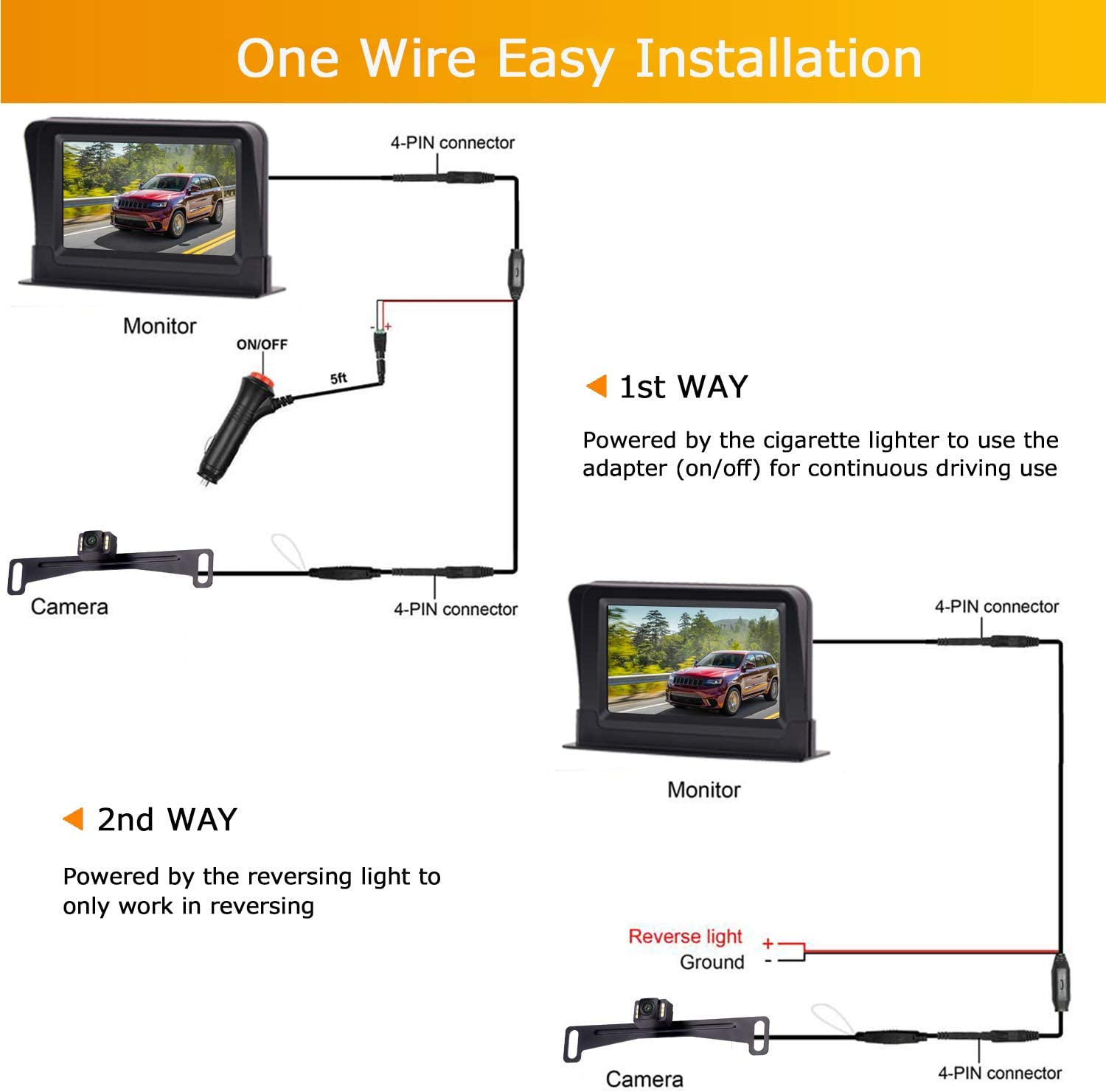 iStrong Backup Camera and Monitor Kit Wire Single Power Supply For Whole...