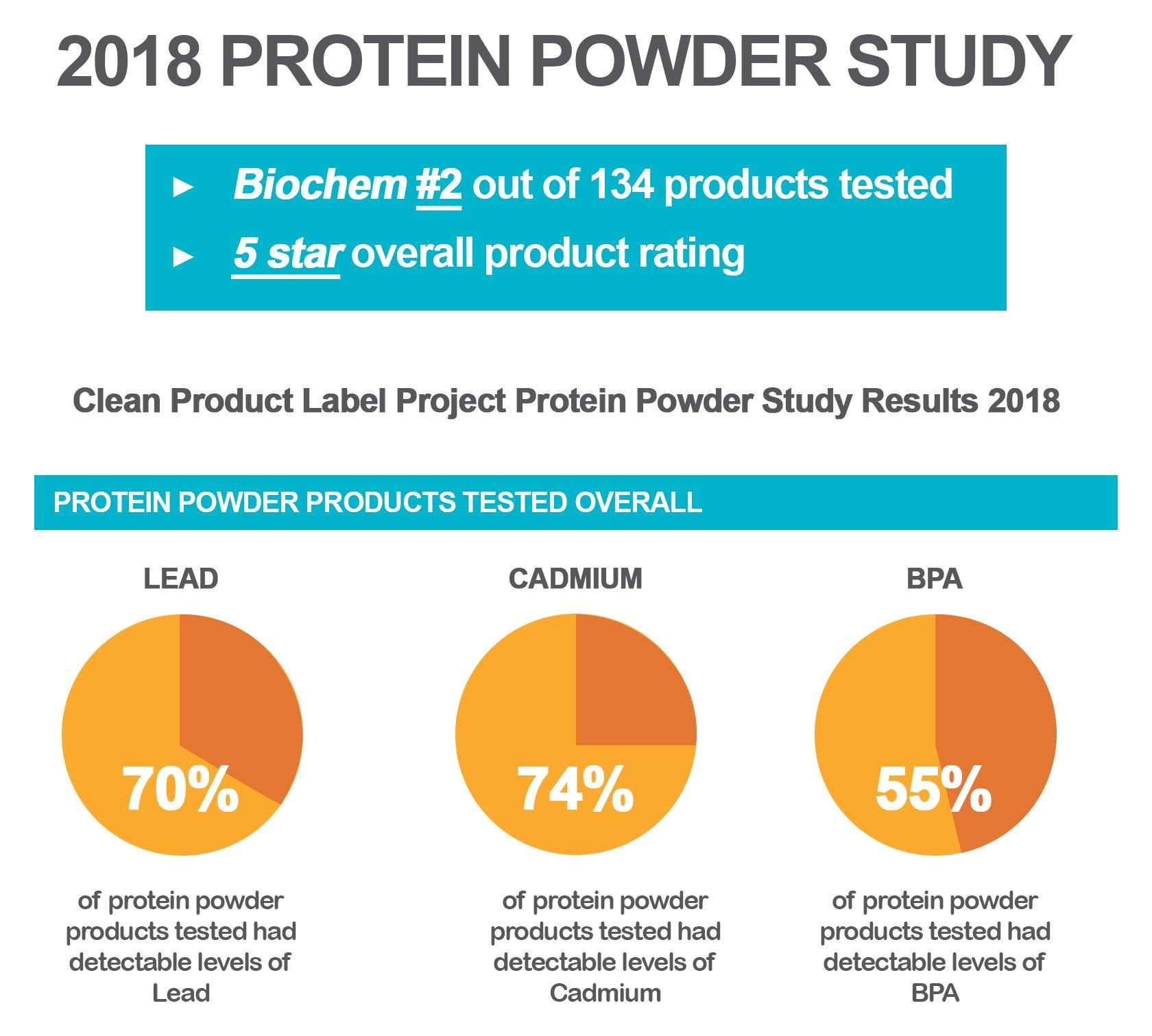 Biochem 100% Vegan Protein Powder - Vanilla Flavor - 11.4 Ounce - Easily Digestible - Buy ONE GET ONE Free