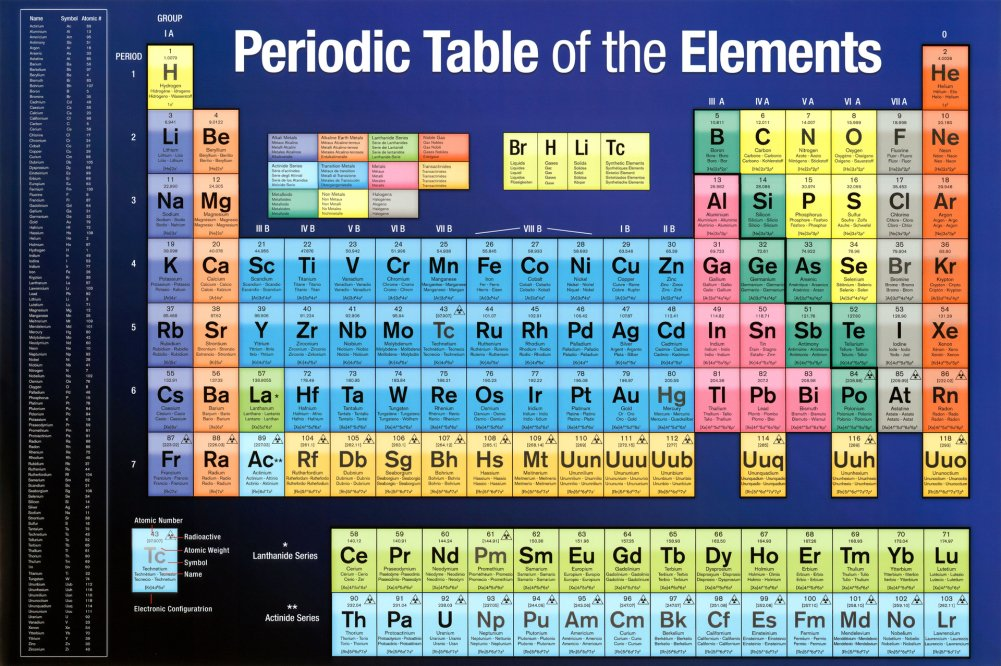 Dark blue periodic table of the elements scientific chart poster dark blue periodic table of the elements scientific chart poster print amazon kitchen home urtaz Choice Image