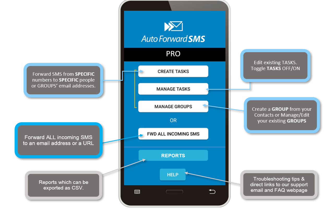 Message Forwarder - SMS, MMS, and Call Forwarding