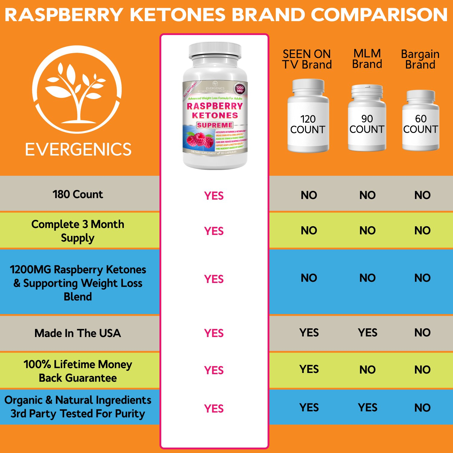 Raspberry Ketones Supreme Weight Loss & Slimming Formula for Adults. 1200mg Per Day. 180 All-Natural Capsules with Premium, Pure & Organic Ingredients. by Evergenics Health and Personal Care (Image #6)