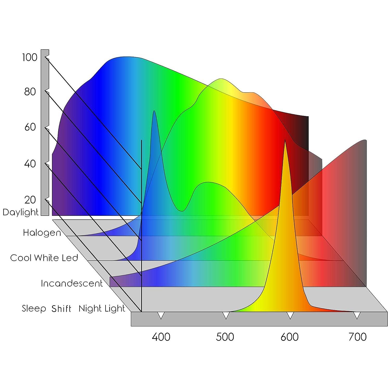 7 W LED ámbar bombilla. Admite sana patrones de sueño, favorece la producción natural Melatonina Con Ambiente bajo azul noche luz.: Amazon.es: Iluminación