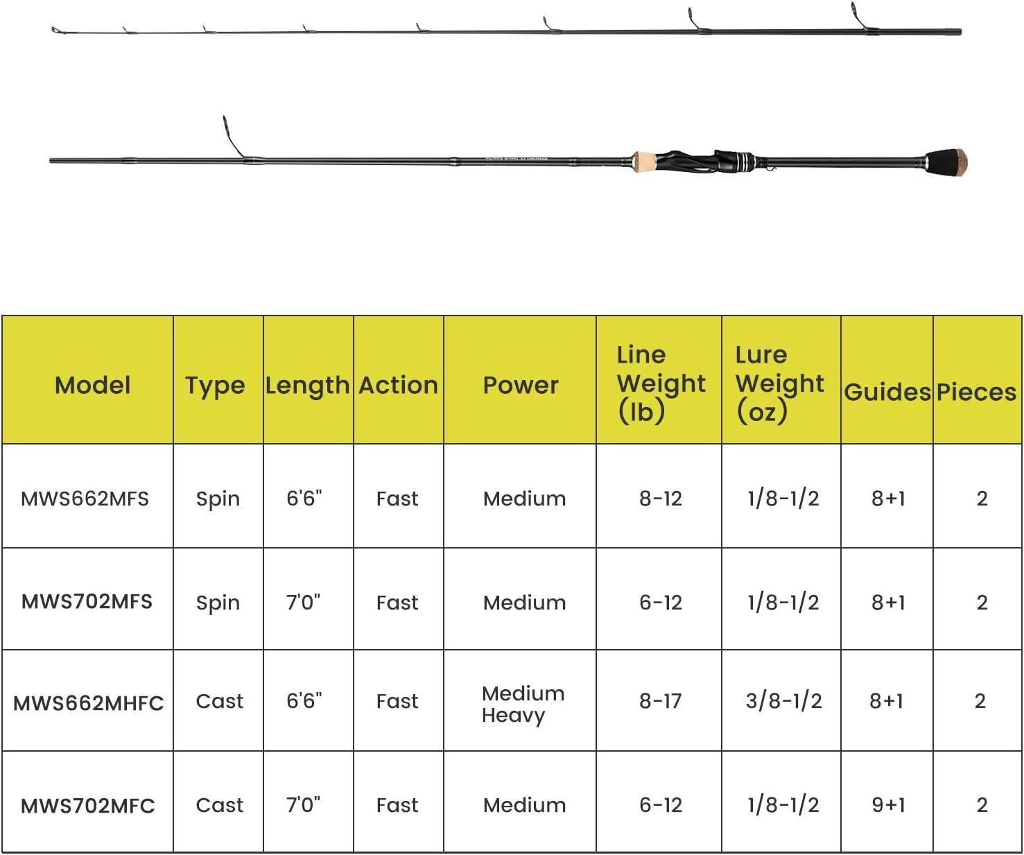 Magreel WonderSea Ca/ña de Pescar/Plegable 24T Carbono Ca/ñas Pescar Spinning Casting Dividido en 2 Partes Mango Flexible y Gu/ías de Acero Inoxidable