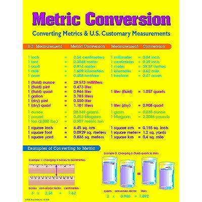 Carson Dellosa Mark Twain Metric Conversion Chart (5920): Office Products