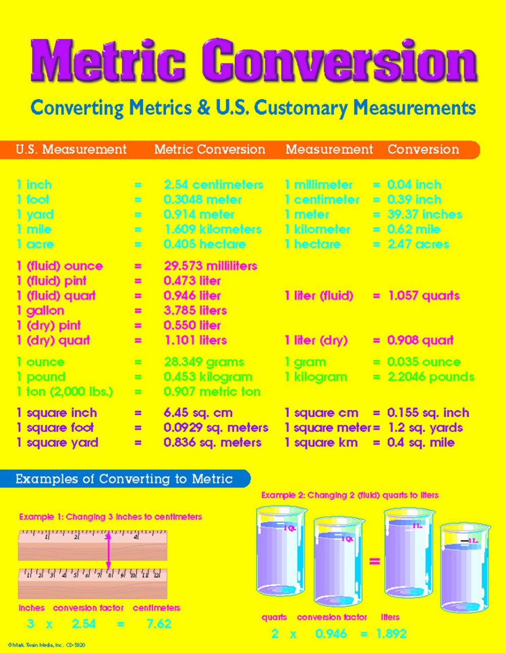 Carson Dellosa Mark Twain Metric Conversion Chart 5920