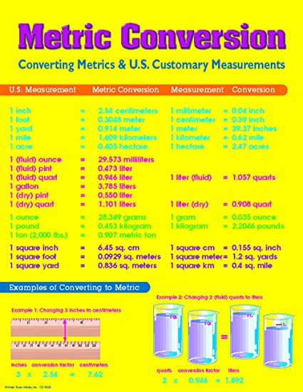AmazonCom Carson Dellosa Mark Twain Metric Conversion Chart