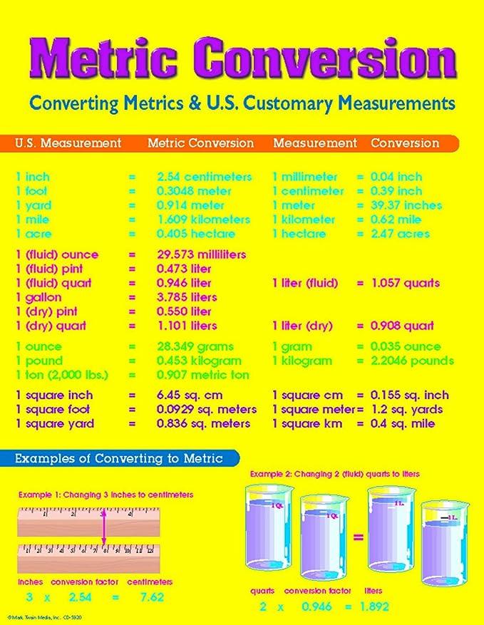 Amazon Carson Dellosa Mark Twain Metric Conversion Chart 5920