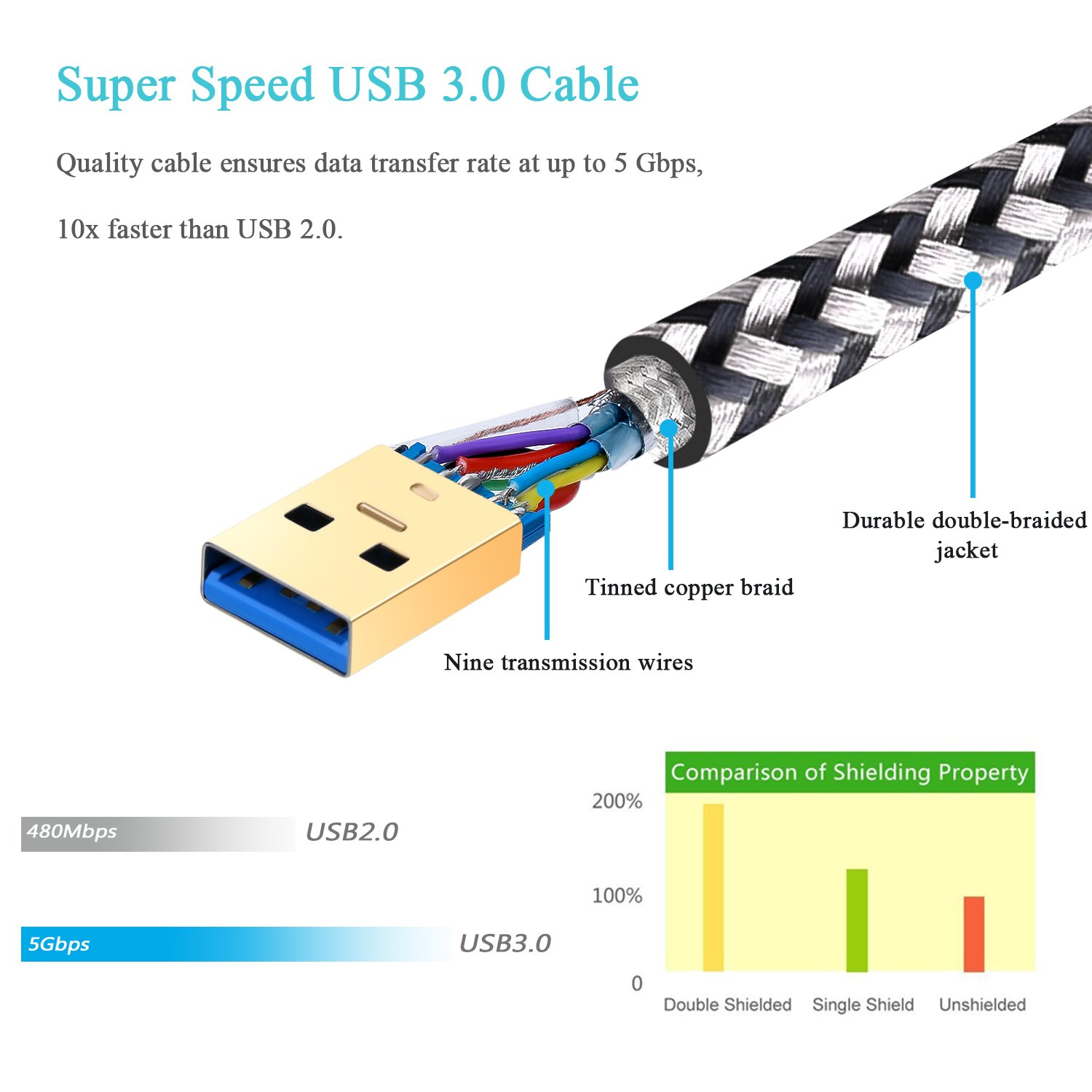 Amazon.com: Male to Male USB 3.0 Cable, Besgoods 2-Pack 3FT/1M Short  Braided USB Type A to A Cable Cord for Data Transfer, DVD Player, Laptop  Cooler and ...