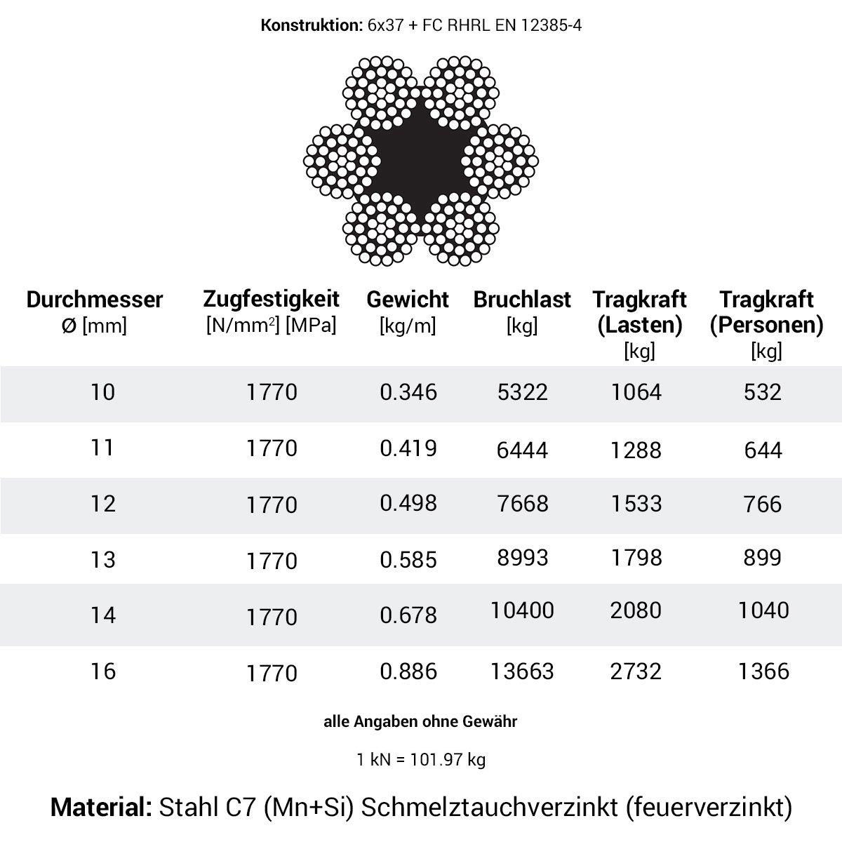 Seilwerk STANKE 20m Drahtseil 10mm 6x37 Forstseil Windenseil ...
