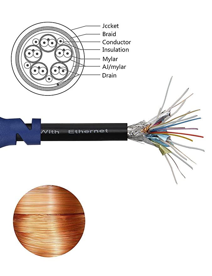 Ultra Cable HDMI 2.0 de alta velocidad con Ethernet [última versión] - Soporta 4 K, 3d, 1080p, Full HD y canal de retorno de audio, 24 K oro articulaciones ...