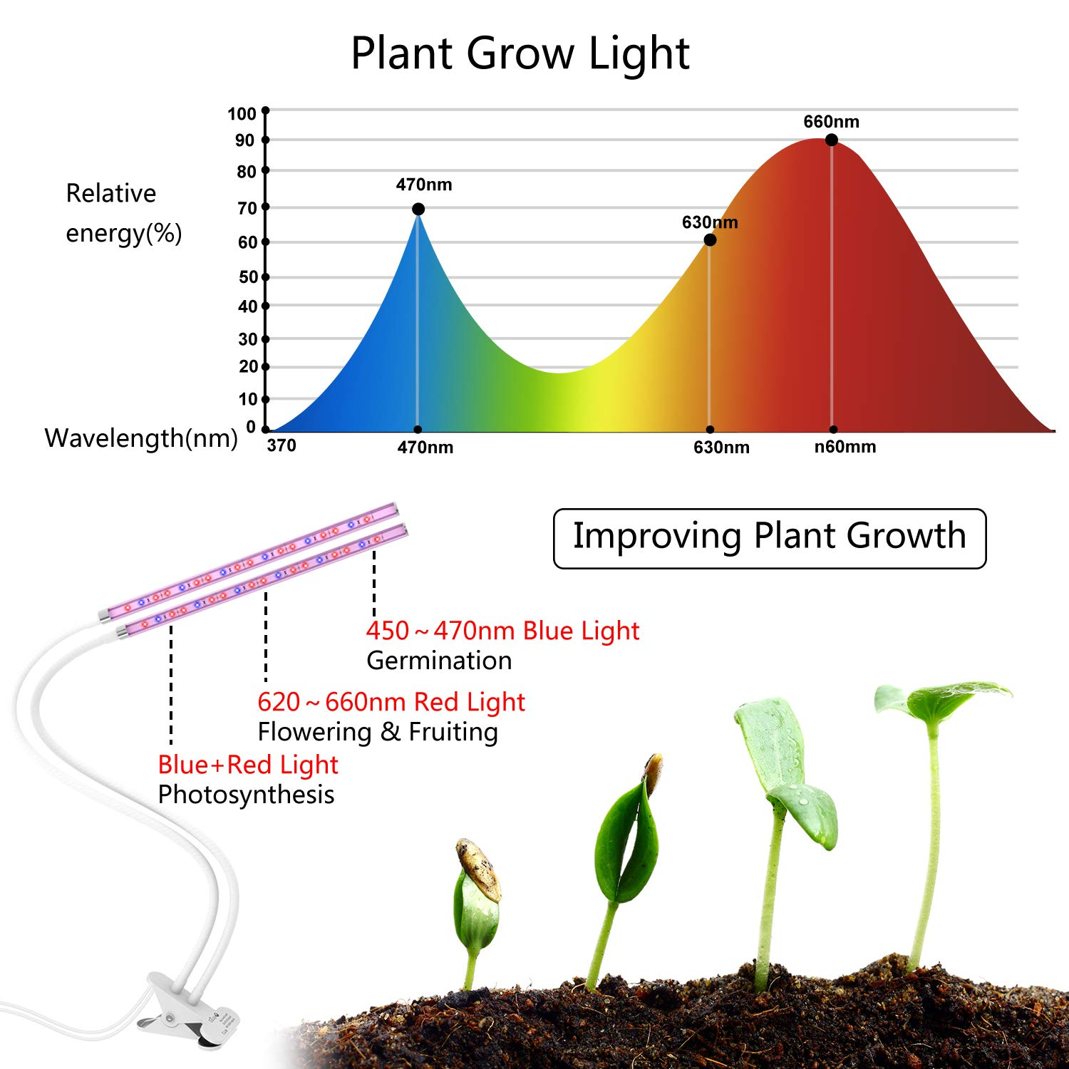 OxyLED Grow Light for Indoor Plants, Timing Function Dual Head Plant Light, 36 LED 5 Dimmable Levels Grow Lamp with Flexible Gooseneck for Hydroponics Greenhouse Gardening by OxyLED (Image #6)