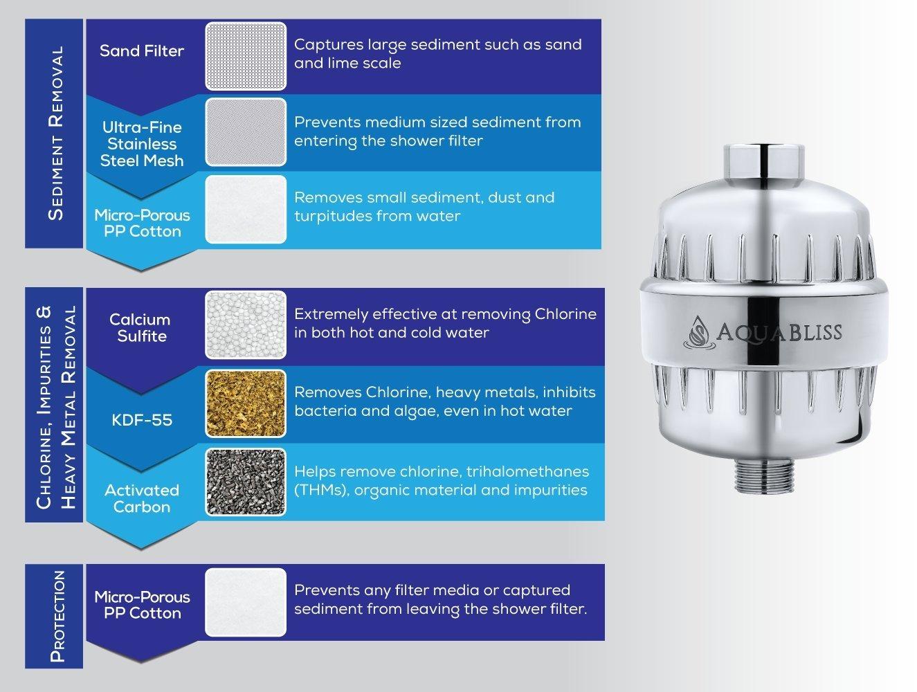 aquabliss high output universal shower filter with replaceable aquabliss high output universal shower filter with replaceable multi stage filter cartridge chrome 1 pack amazon com