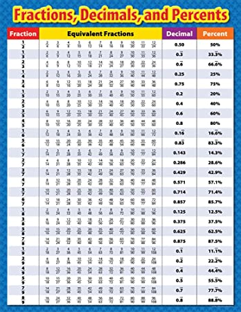 Amazon Com Creative Teaching Press Fractions Decimals And Percents Chart 4330 Office Products