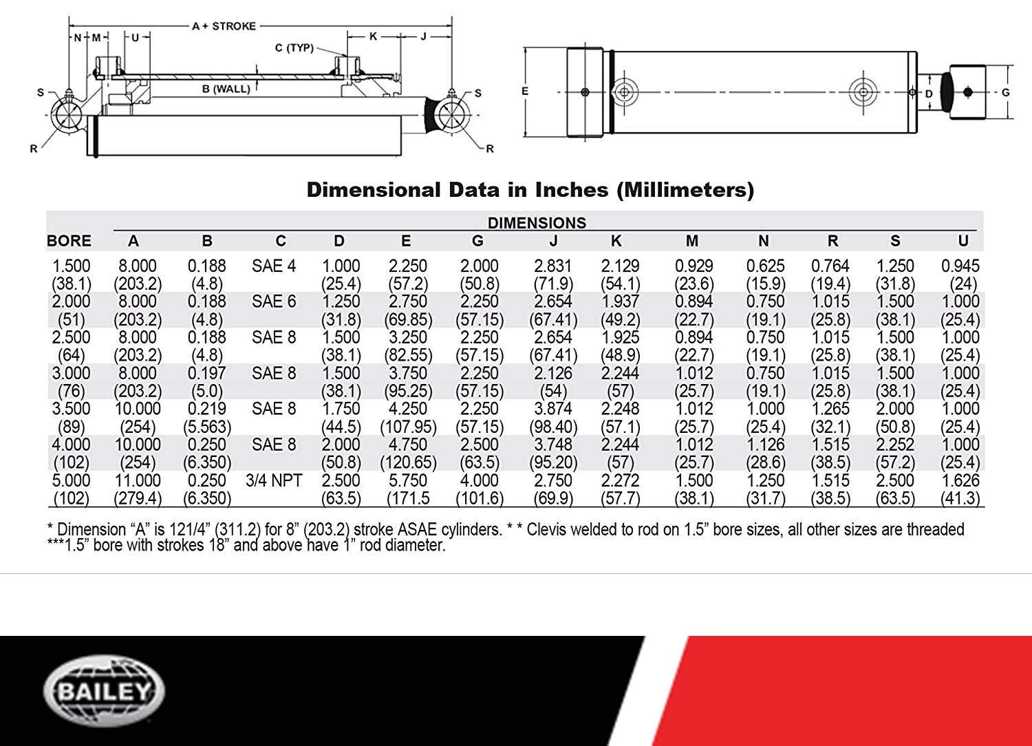 1.75 Rod Diameter with SAE #8 Port Size 1.25 Pin Dia 3000 PSI Retracted: 16.00 and Extended Length: 22.00 288349 Maxim WT Welded Cylinder: 3.5 Bore x 6 Stroke