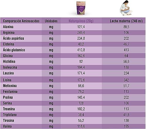 Naturquinoa   Concentrado de Quinoa en polvo Premium 100% natural   Quinoa sin gluten   Bolsa 500 gr de Quinoa   Bolsa para 30 días