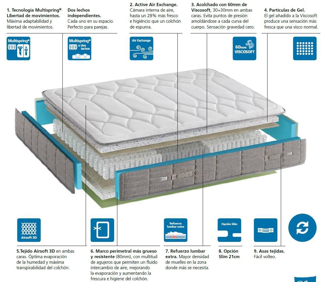 Colchón de muelles ensacados Agora 2.0 (135x190): Amazon.es: Hogar