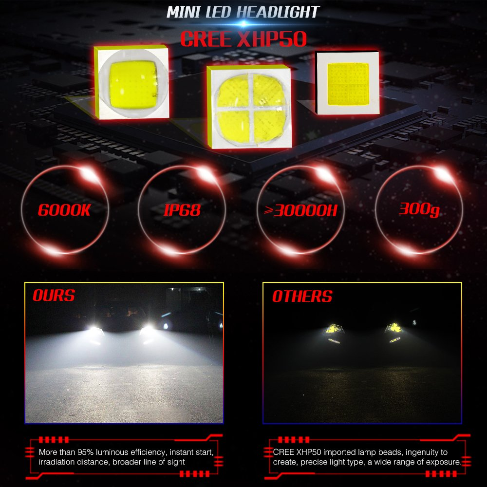 Amazon.com: LAIMAIK LED Headlight Bulbs All-in-One Conversion Kit 60W MIni LED 9006 HB4 9600Lm 6000K Cool White CREE Chip 2 Year Warranty: Automotive