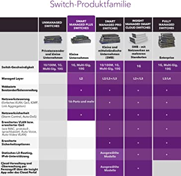 Switch Plus NETGEAR ProSAFE 24-Port Gigabit Rackmount Web Managed JGS524E