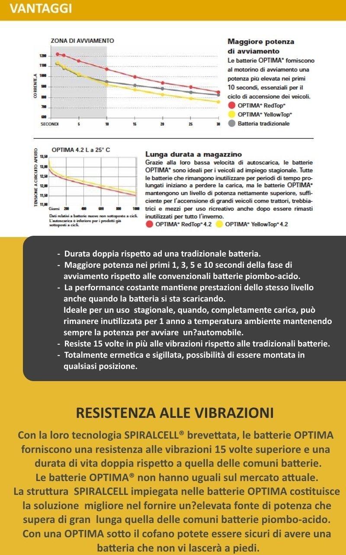 Batteria AUTO ORIGINALE Optima RTC 4.2 AGM 50Ah e 1000A  Amazon.it  Auto e  Moto ba17468333c
