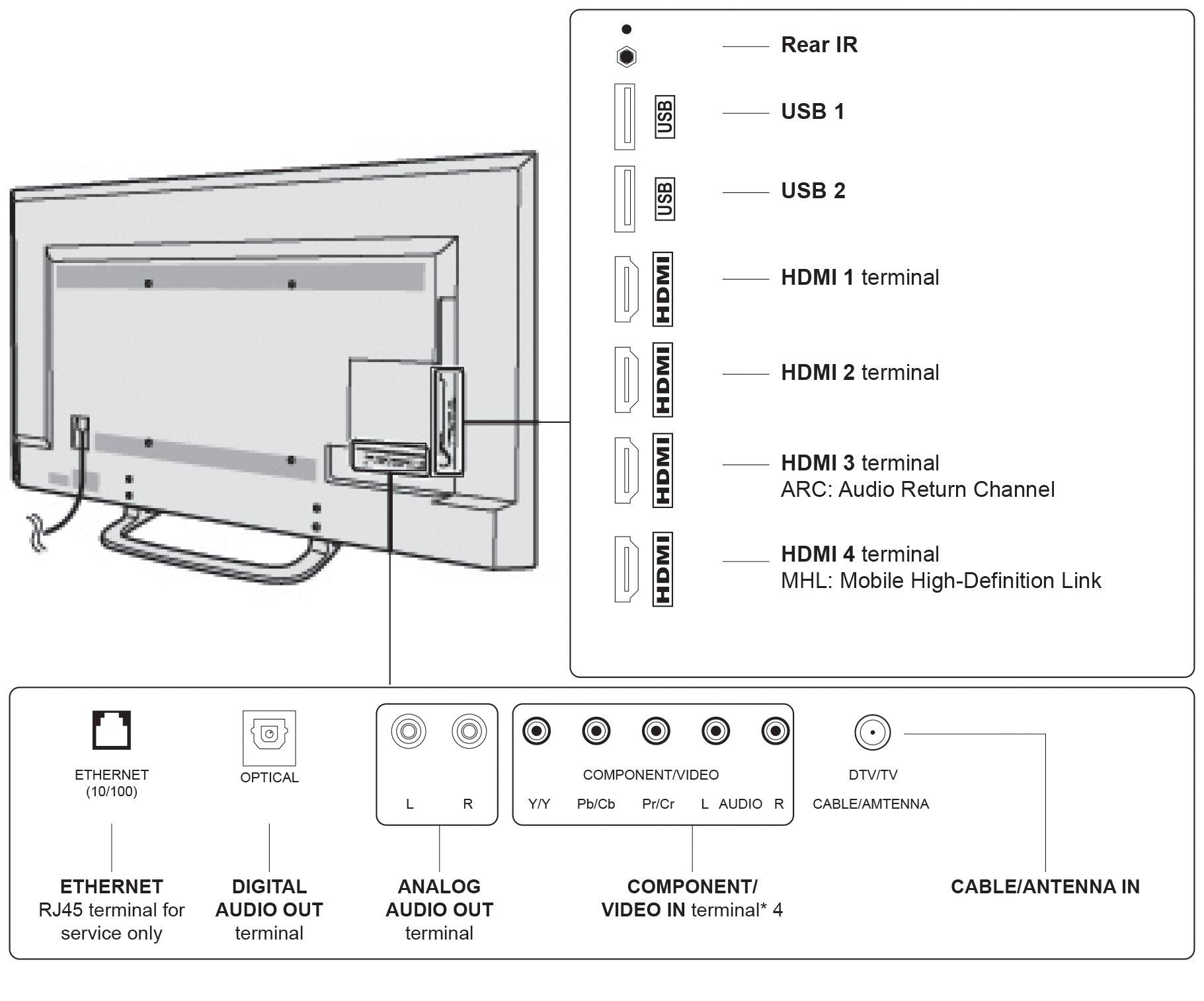 SunBriteTV Outdoor TV 43-Inch Veranda 4K Ultra HD LED Weatherproof Television - SB-4374UHD-BL Black by SunbriteTV