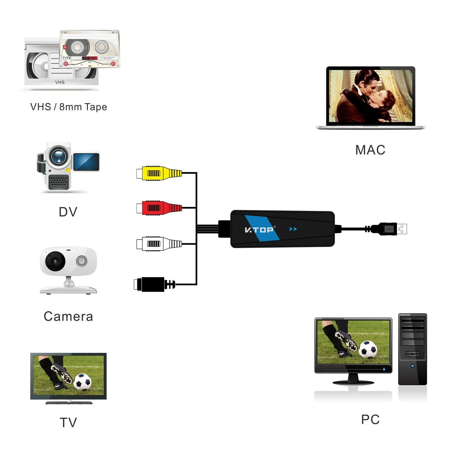 VHS to Digital Converter - USB 2.0 Video Capture Card Device/VHS to DVD Converter - Transfer VHS Tapes to PC,Mac,iMac(Analog to Digital Converter)