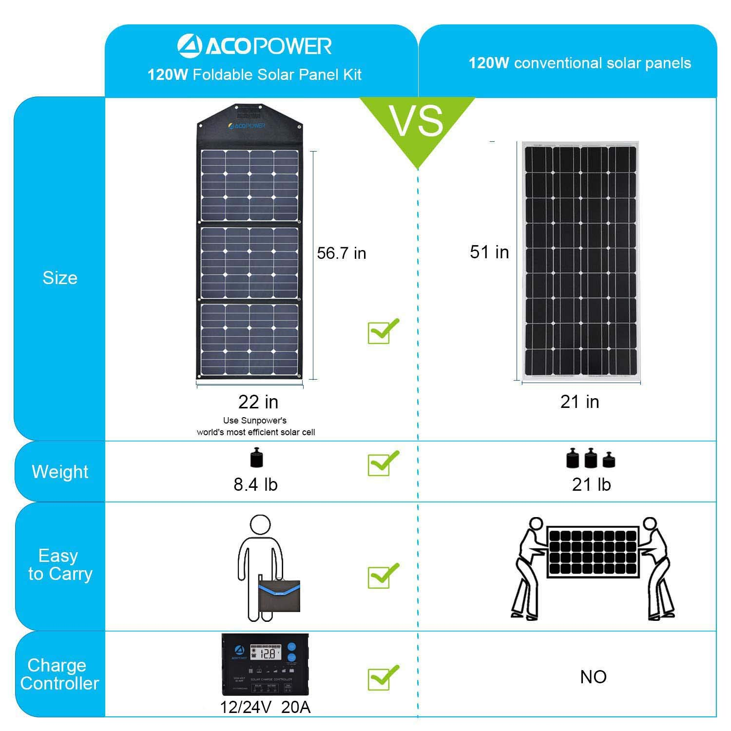 ACOPOWER 120W Portable Solar Panel, 12V Foldable Solar Charger with ProteusX 20A Charge Controller in Suitcase